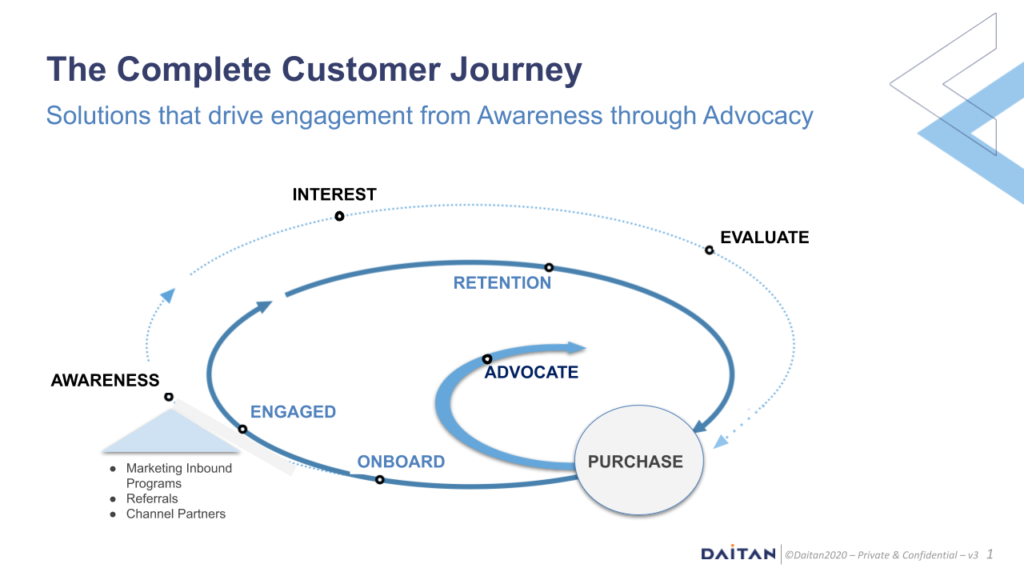 Diagram of the complete customer journey