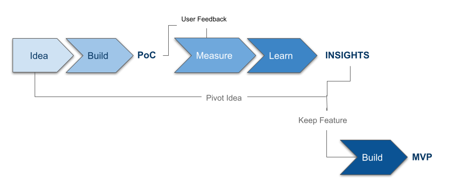 graphic-lean inception approach