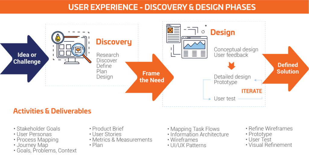 Buyer Persona sequence of events in user experience design